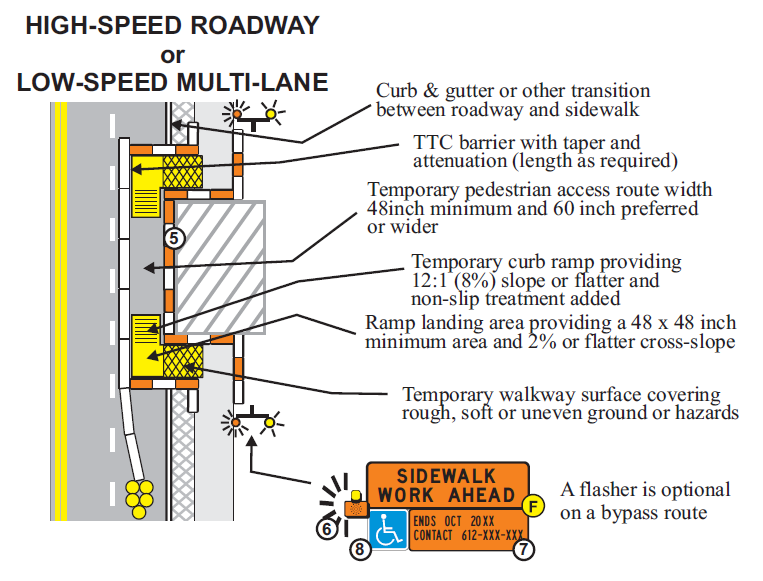 Typical application diagram depicting the correct way to set up a sidewalk by-pass on a high-speed roadway or a low-speed multi-lane road, per the Minnesota DOT's guidelines.