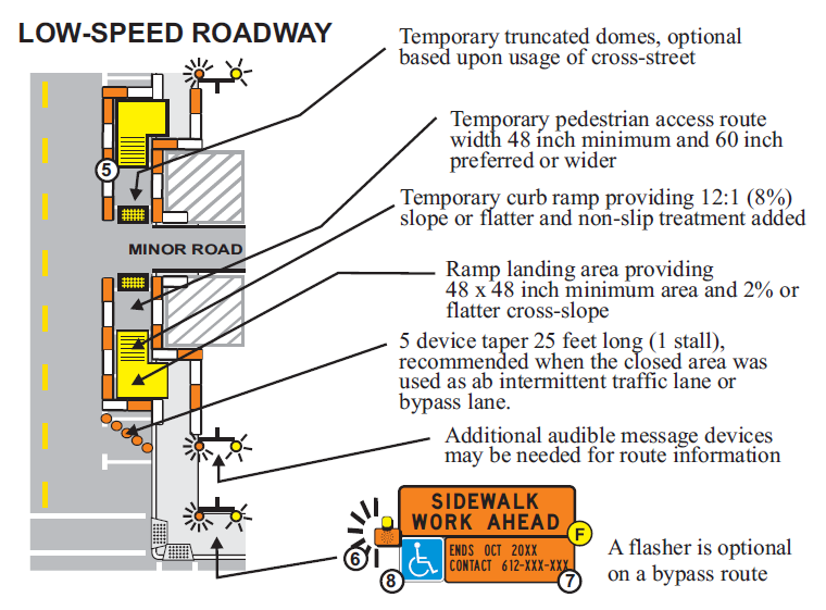 Typical application diagram depicting the correct way to set up a sidewalk by-pass on a low-speed roadway per the Minnesota DOT's guidelines.