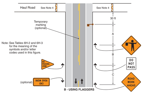 Example layout for haul road crossing using a flagger